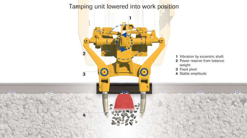 Tamping unit lowered into working position