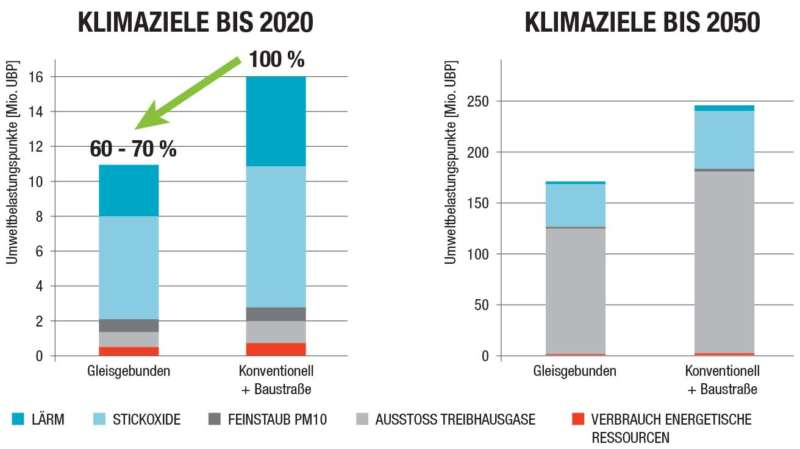 Umweltbelastungspunkte Ubp De2017