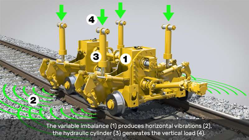 The variable imbalance (1) produces horizontal vibrations (2), the hydraulic cylinder (3) generates the vertical load (4).
