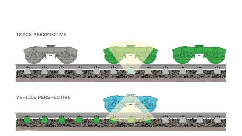 Different perspectives: sensor technology can be used from both the track and the vehicle perspective.
