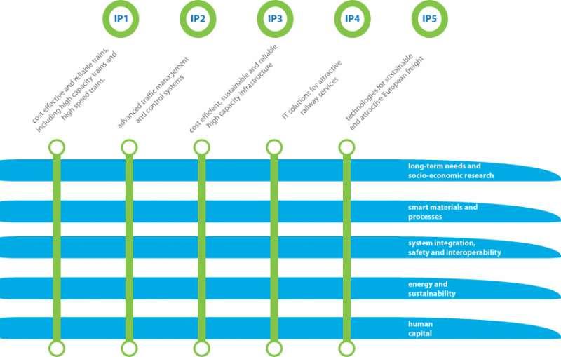 Aufbauend auf fünf anlagenspezifischen Innovationsprogrammen (IP) und unterstützt durch die Arbeit in fünf Querschnittsbereichen soll die Innovationsfähigkeit weiter ausgebaut werden.