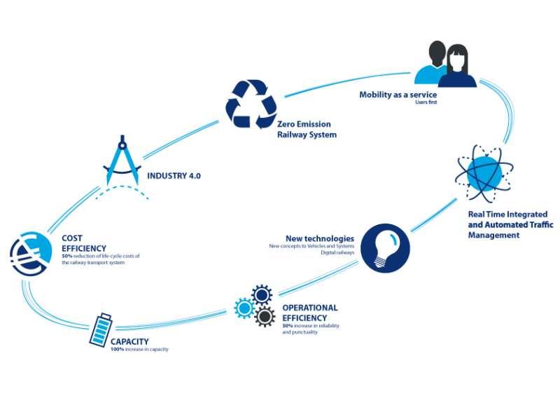 Die Forschungs- und Innovationsinitiative Shift2Rail ist die erste europäische Initiative, die dem Bahnsektor den Weg zu einer Kreislaufwirtschaft ebnet. Dabei kommen Digitalisierung, Automatisierung und Technologien der Zukunft zum Einsatz.
