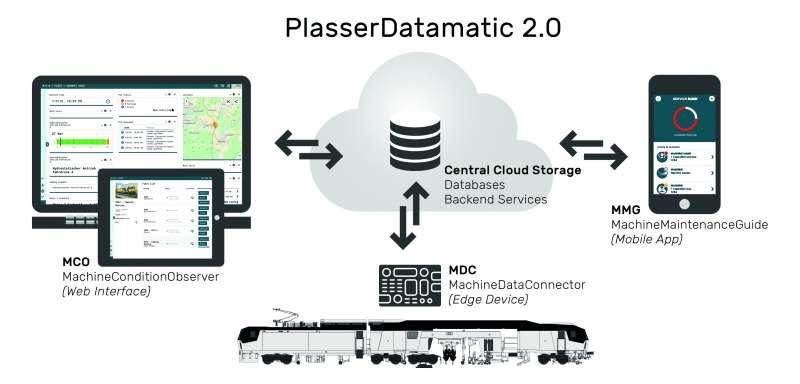 PlasserDatamatic 2.0
