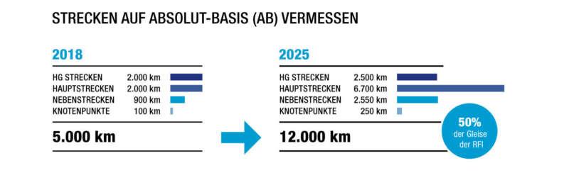 Strecken auf Absolut-Basis (AB) vermessen