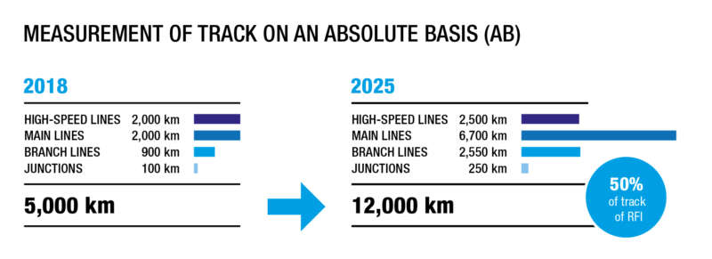 MEASUREMENT OF TRACK ON AN ABSOLUTE BASIS (AB)