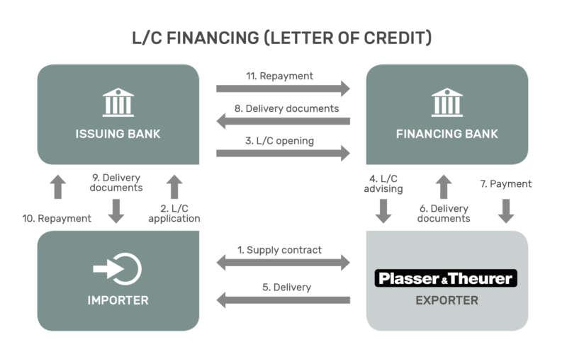 L/C financing