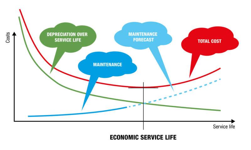 Determining the economic service life